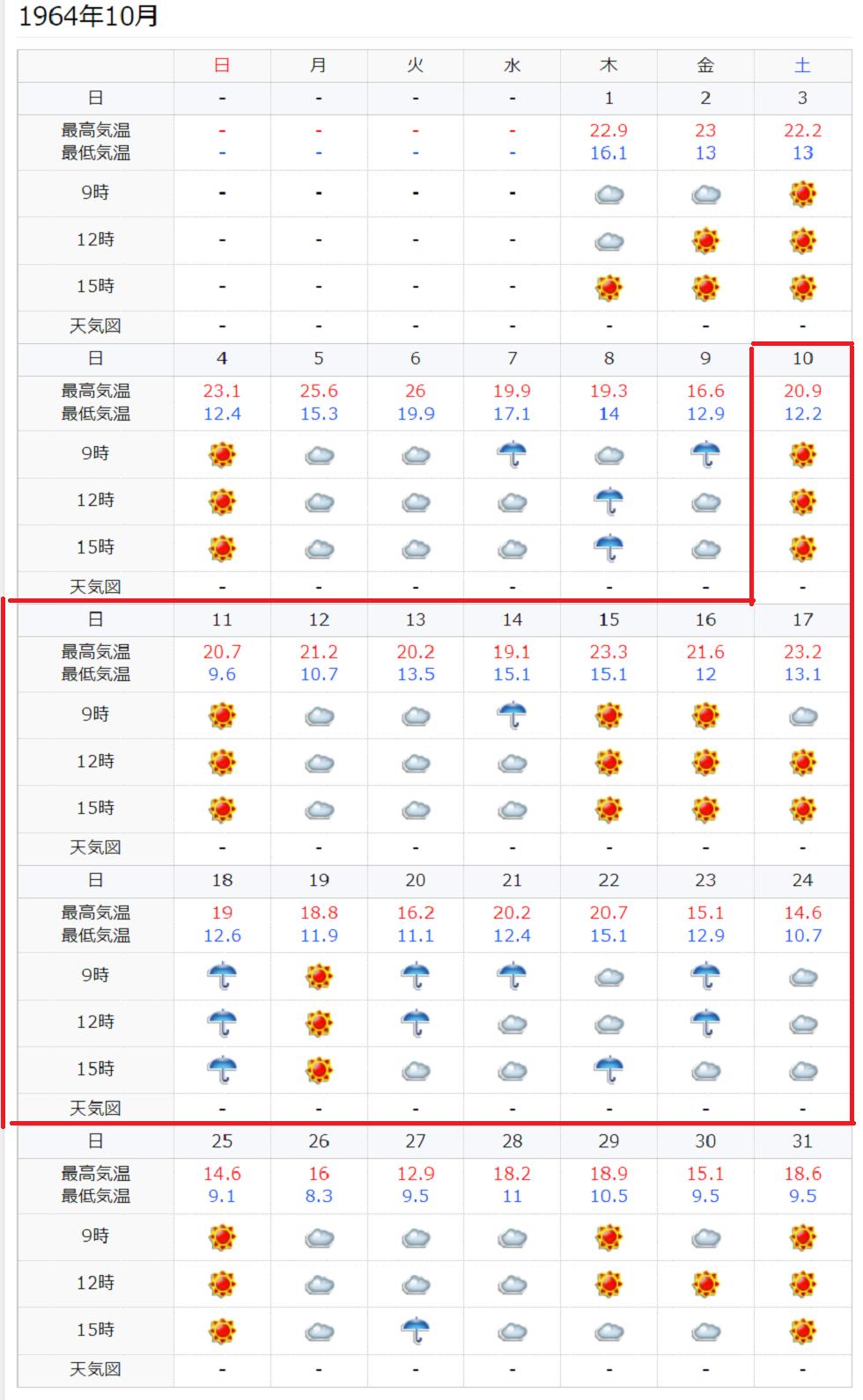 東京オリンピック1964年大会と2020年大会比較 天気は?