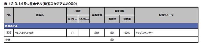 オリンピック選手村 埼玉スタジアム2002