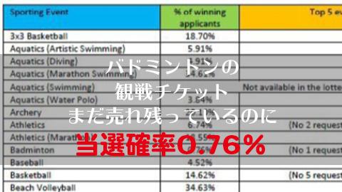 オリンピックチケット当選確率
